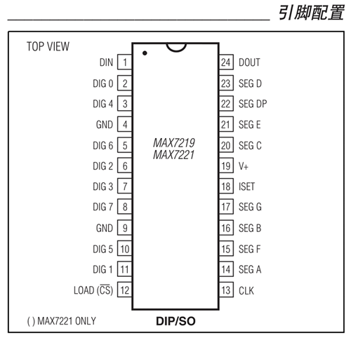 MAX7219的引脚图