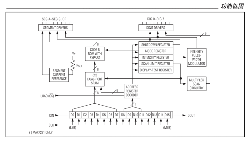 MAX7219内部的各模块的示意图