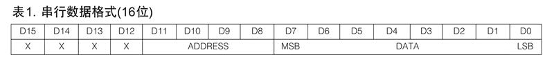 MAX7219串行数据格式