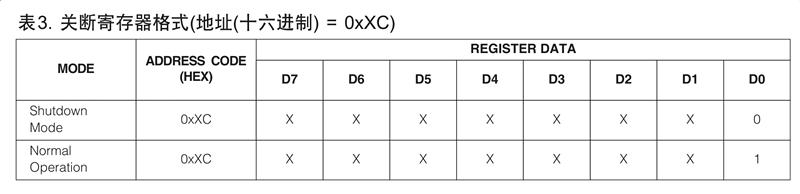 MAX7219关断寄存器的数据格式