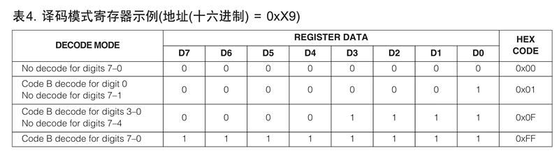 MAX7219译码模式寄存器的数据格式
