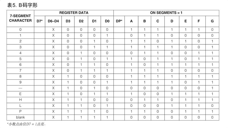 MAX7219译码模式下的原码和译码的对应表