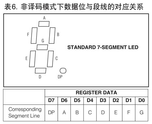 MAX7219非译码模式下的数据和数码管各段的对应表