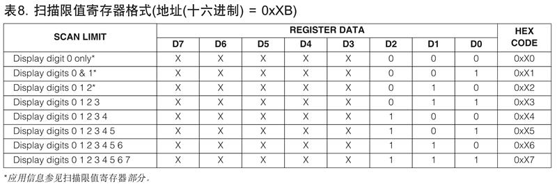 MAX7219扫描限值寄存器的数据格式