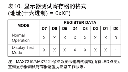 MAX7219显示器测试寄存器的数据格式